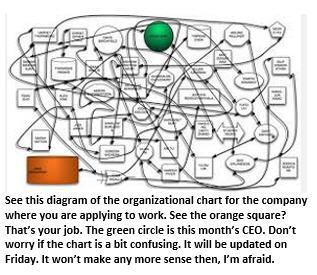 decoding a job description -org chart