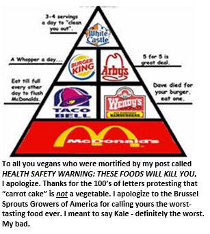 I apologize - Food pyramid